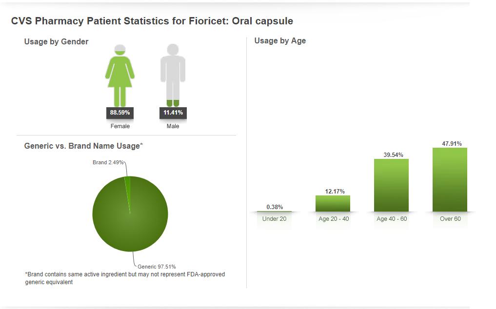 fioricet-patient-statistics